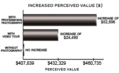 Perceived value of a home with professional photography vs. without